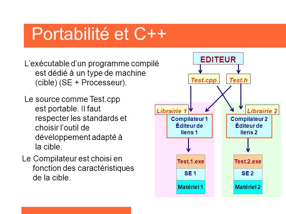 Portabilité et C++ Lexécutable dun programme compilé est dédié à un type de machine (cible) (SE + Processeur).