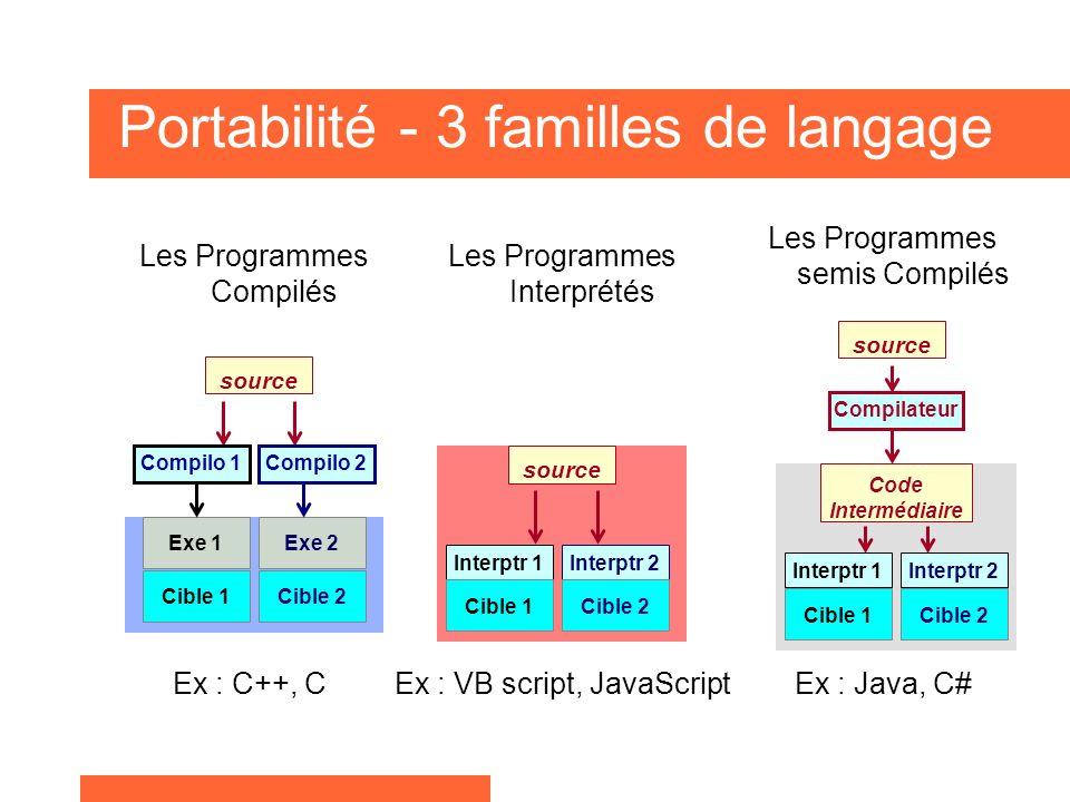 Portabilité - 3 familles de langage Les Programmes Compilés Les Programmes semis Compilés Les Programmes Interprétés Interptr 1Interptr 2 Cible 1Cible 2Cible 1Cible 2 Interptr 1Interptr 2 Cible 1Cible 2 source Exe 2 Compilo 2 Exe 1 Compilo 1 source Compilateur Code Intermédiaire Ex : C++, CEx : VB script, JavaScriptEx : Java, C#