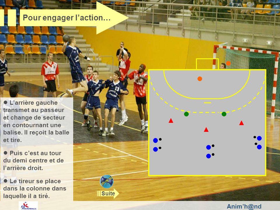 Animh@nd Pour intervenir… Observez le gardien : corrigez si besoin ses déplacements, son placement, ses parades intervenez auprès de lui pour quil mette en relation le bras lanceur, la trajectoire de la course, léquilibre du tireur et limpact probable du tir.