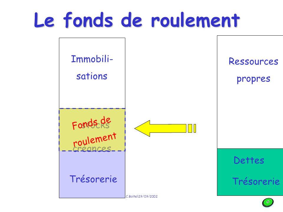 C.Boitel 29/09/2002 Le bilan fonctionnel Fait apparaître 4 grandes masses : –Emplois stables –Actifs circulants –Ressources stables –Dettes circulantes