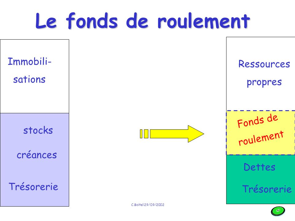 C.Boitel 29/09/2002 Immobili- sations stocks créances Trésorerie Ressources propres Dettes Trésorerie Le fonds de roulement Fonds de roulement