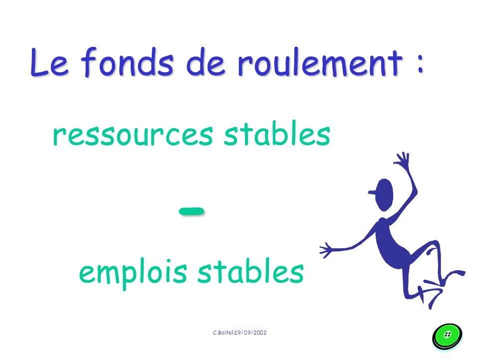 C.Boitel 29/09/2002 Le fonds de roulement Une partie des ressources stables finance une partie de l actif circulant