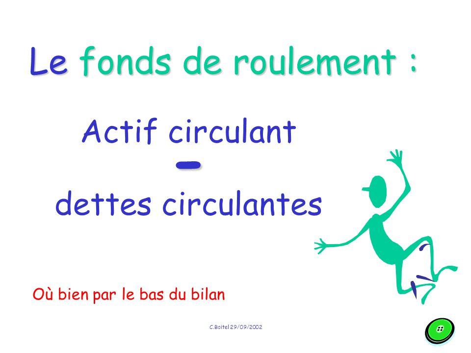 C.Boitel 29/09/2002 Le fonds de roulement : ressources stables - emplois stables