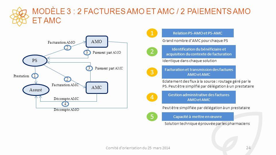 MODÈLE 3 : 2 FACTURES AMO ET AMC / 2 PAIEMENTS AMO ET AMC 24 Comité d orientation du 25 mars 2014 Solution technique éprouvée par les pharmaciens Relation PS-AMO et PS-AMC 1 Facturation et transmission des factures AMO et AMC 3 Gestion administrative des factures AMO et AMC 4 Grand nombre dAMC pour chaque PS Eclatement des flux à la source : routage géré par le PS.