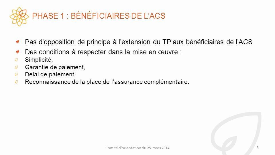 PHASE 1 : BÉNÉFICIAIRES DE LACS Pas dopposition de principe à lextension du TP aux bénéficiaires de lACS Des conditions à respecter dans la mise en œuvre : Simplicité, Garantie de paiement, Délai de paiement, Reconnaissance de la place de lassurance complémentaire.