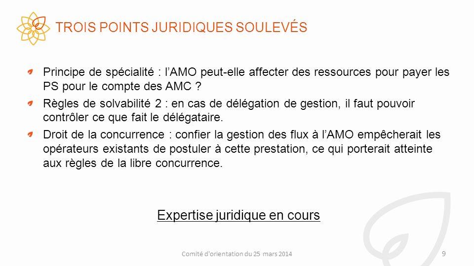 TROIS POINTS JURIDIQUES SOULEVÉS Principe de spécialité : lAMO peut-elle affecter des ressources pour payer les PS pour le compte des AMC .
