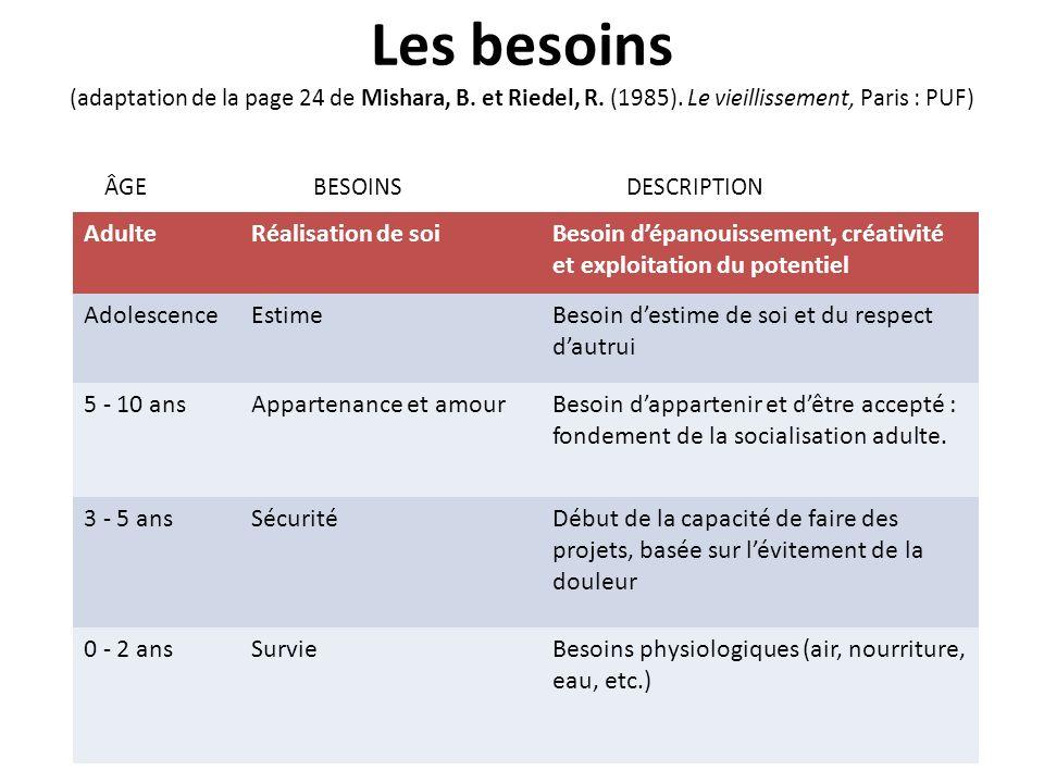 © Mylène Jobidon, 2009 Les besoins (adaptation de la page 24 de Mishara, B. et Riedel, R. (1985). Le vieillissement, Paris : PUF) ÂGEBESOINSDESCRIPTIO