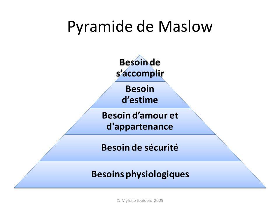© Mylène Jobidon, 2009 Pyramide de Maslow Besoin de saccomplir Besoin destime Besoin damour et d'appartenance Besoin de sécurité Besoins physiologique