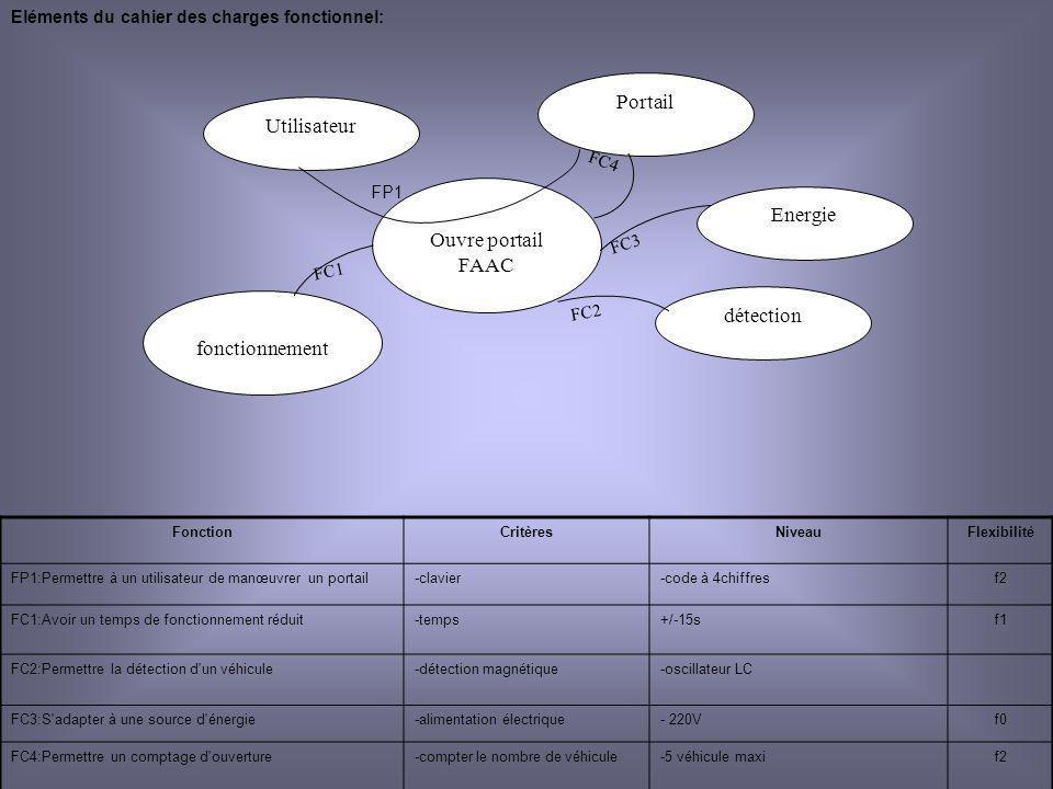 Le langage étendu Permet ici de modifier la valeur dune temporisation Activer le langage et linclure dans le grafcet