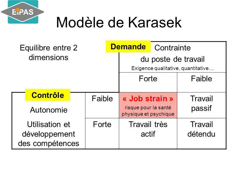 Modèle de Karasek Equilibre entre 2 dimensions Contrainte du poste de travail Exigence qualitative, quantitative… ForteFaible Autonomie Faible« Job st