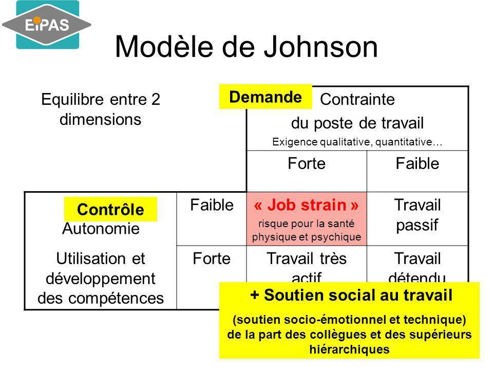 Modèle de Johnson Equilibre entre 2 dimensions Contrainte du poste de travail Exigence qualitative, quantitative… ForteFaible Autonomie Faible« Job st