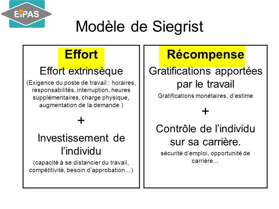 Modèle de Siegrist Effort Effort extrinsèque (Exigence du poste de travail : horaires, responsabilités, interruption, heures supplémentaires, charge p