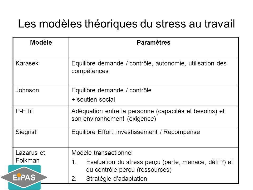 Les modèles théoriques du stress au travail ModèleParamètres KarasekEquilibre demande / contrôle, autonomie, utilisation des compétences JohnsonEquili