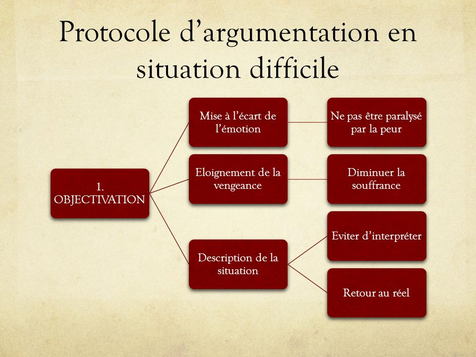 Protocole dargumentation en situation difficile 1. OBJECTIVATION Mise à lécart de lémotion Ne pas être paralysé par la peur Eloignement de la vengeanc