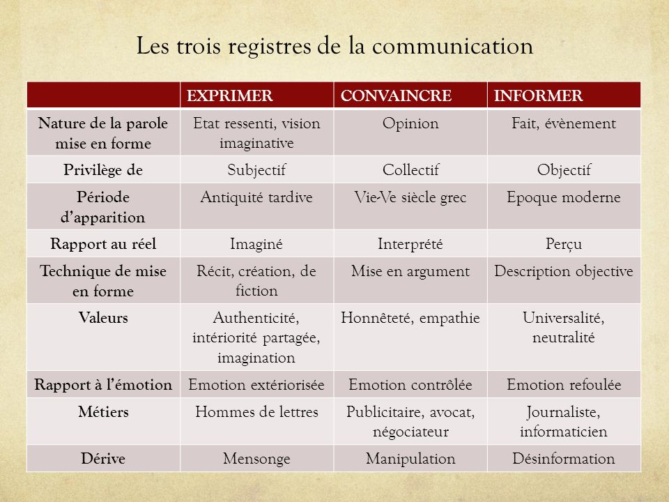 Les trois registres de la communication EXPRIMERCONVAINCREINFORMER Nature de la parole mise en forme Etat ressenti, vision imaginative OpinionFait, év