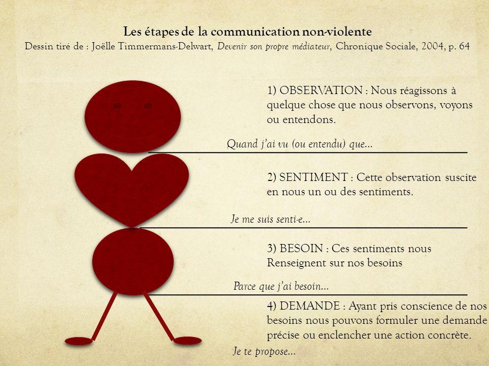 Les étapes de la communication non-violente Dessin tiré de : Joëlle Timmermans-Delwart, Devenir son propre médiateur, Chronique Sociale, 2004, p. 64 1