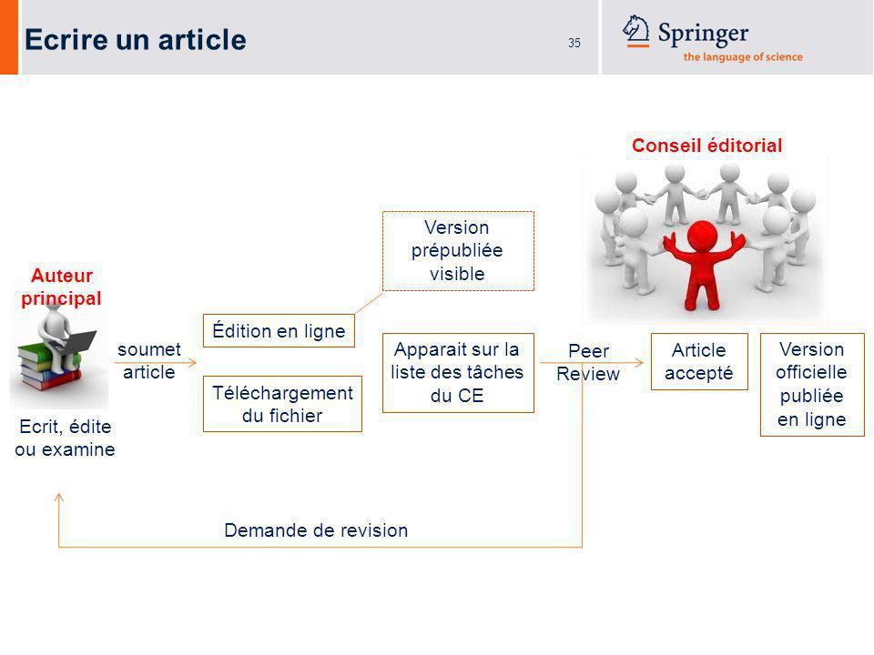 36 Peer-Reviewing Process A: in case of direct online editing Submit Article The author writes or updates his article.