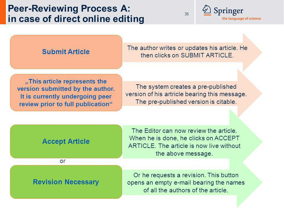 36 Peer-Reviewing Process A: in case of direct online editing Submit Article The author writes or updates his article. He then clicks on SUBMIT ARTICL