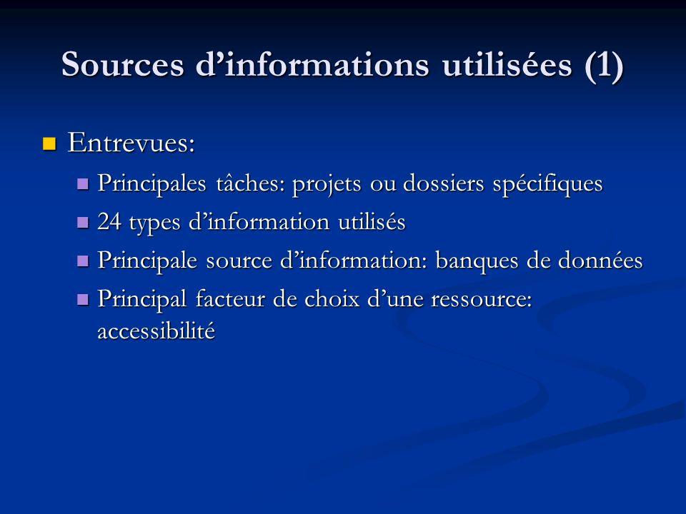 Sources dinformations utilisées (1) Entrevues: Entrevues: Principales tâches: projets ou dossiers spécifiques Principales tâches: projets ou dossiers