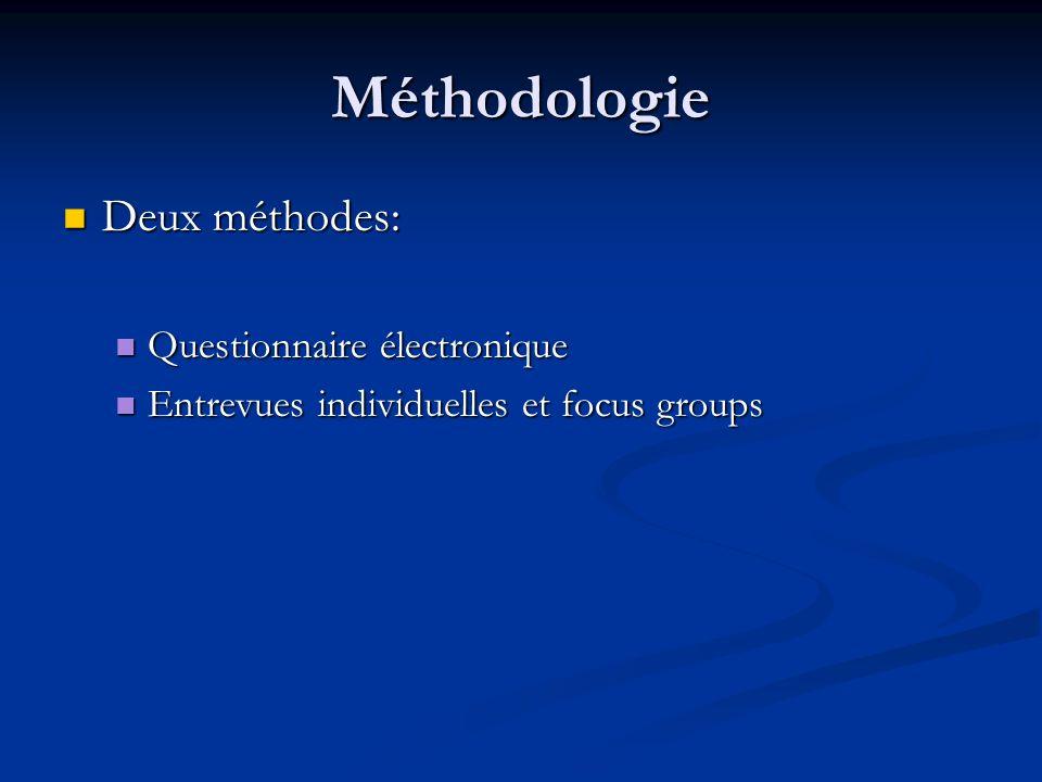 Méthodologie Deux méthodes: Deux méthodes: Questionnaire électronique Questionnaire électronique Entrevues individuelles et focus groups Entrevues ind