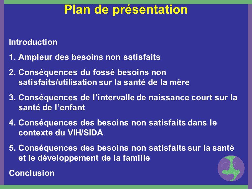 Plan de présentation Introduction 1.Ampleur des besoins non satisfaits 2.Conséquences du fossé besoins non satisfaits/utilisation sur la santé de la m