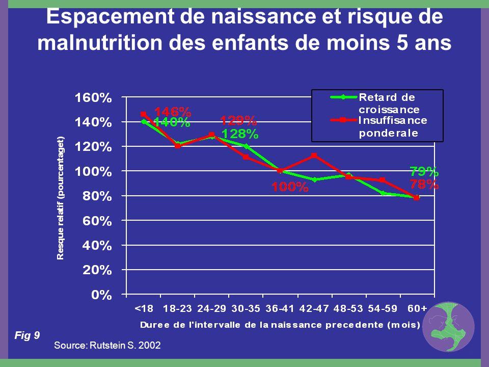 Espacement de naissance et risque de malnutrition des enfants de moins 5 ans Fig 9 Source: Rutstein S. 2002