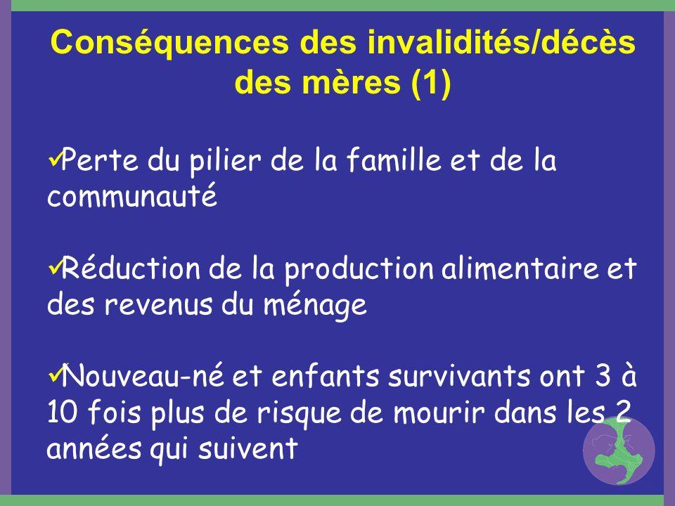 Conséquences des invalidités/décès des mères (1) Perte du pilier de la famille et de la communauté Réduction de la production alimentaire et des reven