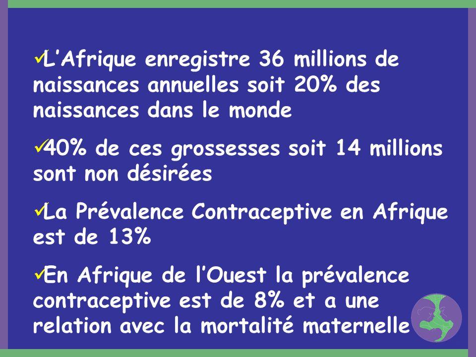LAfrique enregistre 36 millions de naissances annuelles soit 20% des naissances dans le monde 40% de ces grossesses soit 14 millions sont non désirées