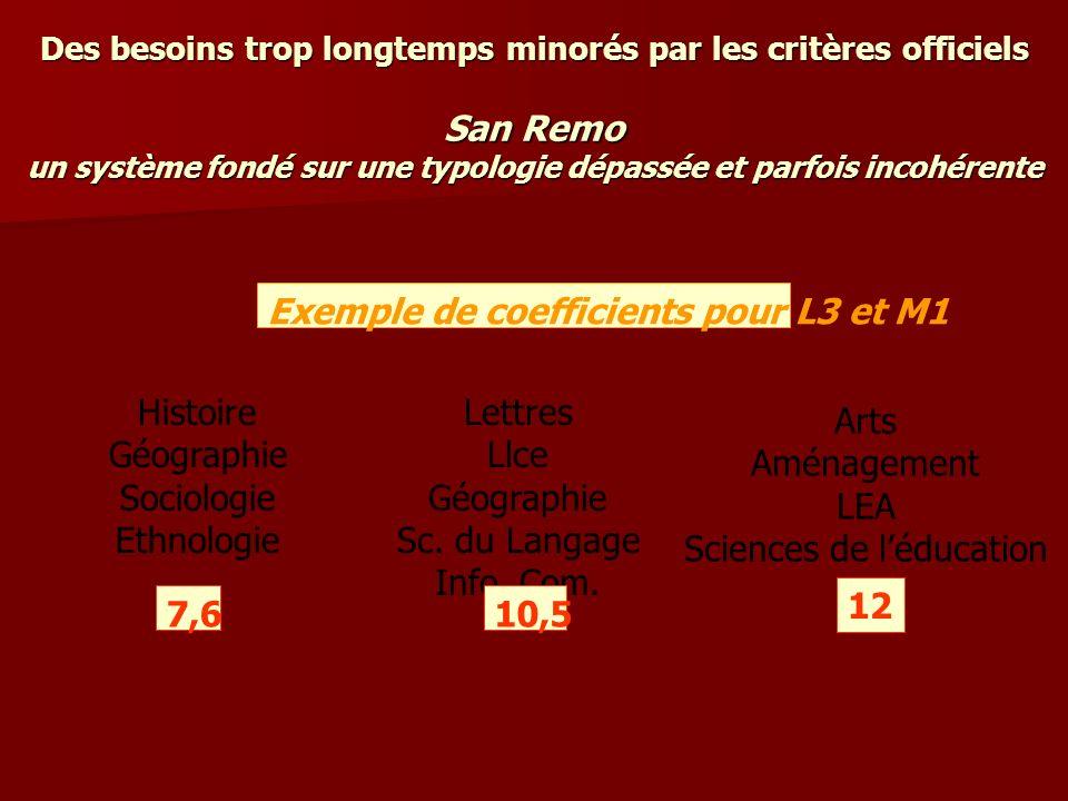Des besoins trop longtemps minorés par les critères officiels San Remo un système fondé sur une typologie dépassée et parfois incohérente Exemple de coefficients M2 recherche (DEA) 12 Licence Pro 27,3 M2 Pro (DESS) 17