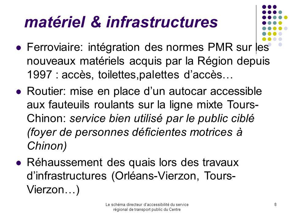 Le schéma directeur d'accessibilité du service régional de transport public du Centre 8 matériel & infrastructures Ferroviaire: intégration des normes