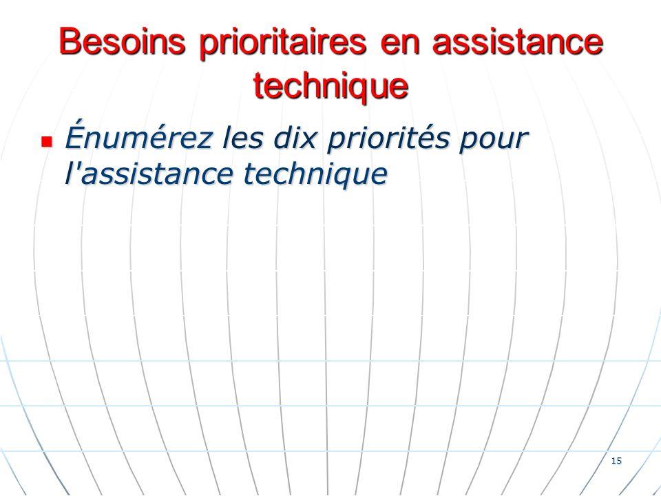 15 Besoins prioritaires en assistance technique Énumérez les dix priorités pour l assistance technique Énumérez les dix priorités pour l assistance technique