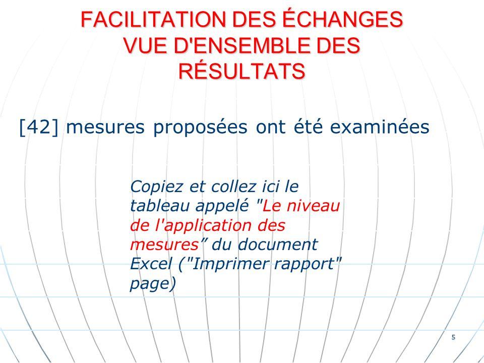 5 FACILITATION DES ÉCHANGES VUE D ENSEMBLE DES RÉSULTATS [42] mesures proposées ont été examinées Copiez et collez ici le tableau appelé Le niveau de l application des mesures du document Excel ( Imprimer rapport page)