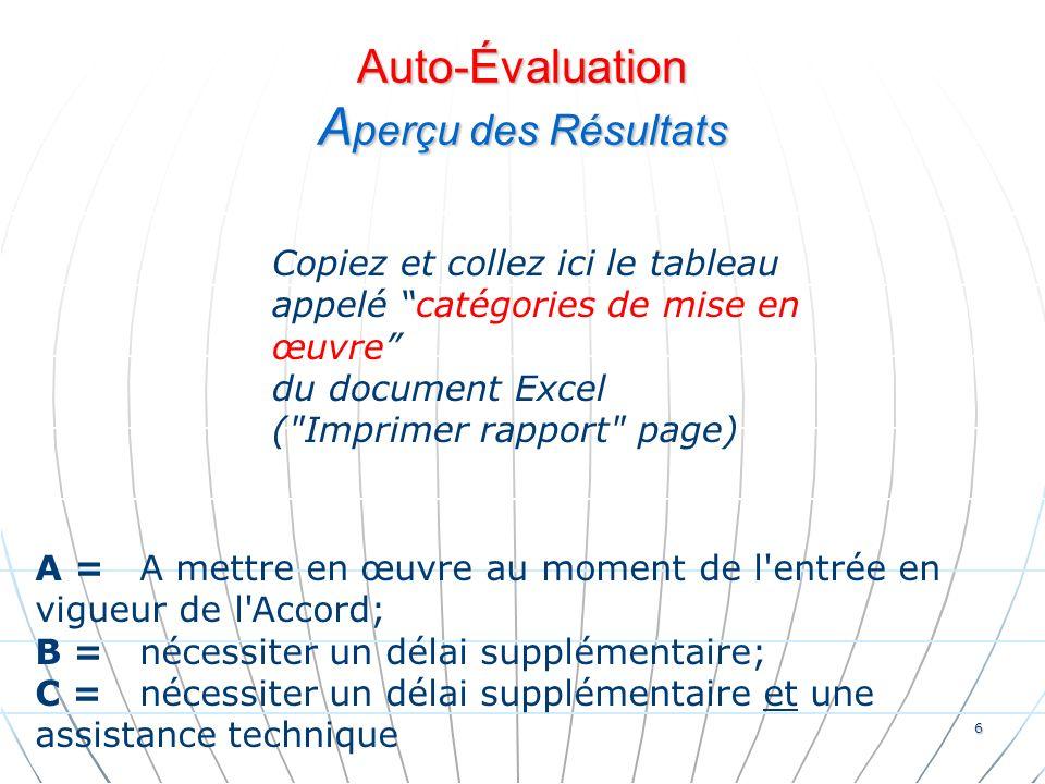 Auto-Évaluation A perçu des Résultats Copiez et collez ici le tableau appelé catégories de mise en œuvre du document Excel ( Imprimer rapport page) 6 A =A mettre en œuvre au moment de l entrée en vigueur de l Accord; B =nécessiter un délai supplémentaire; C =nécessiter un délai supplémentaire et une assistance technique