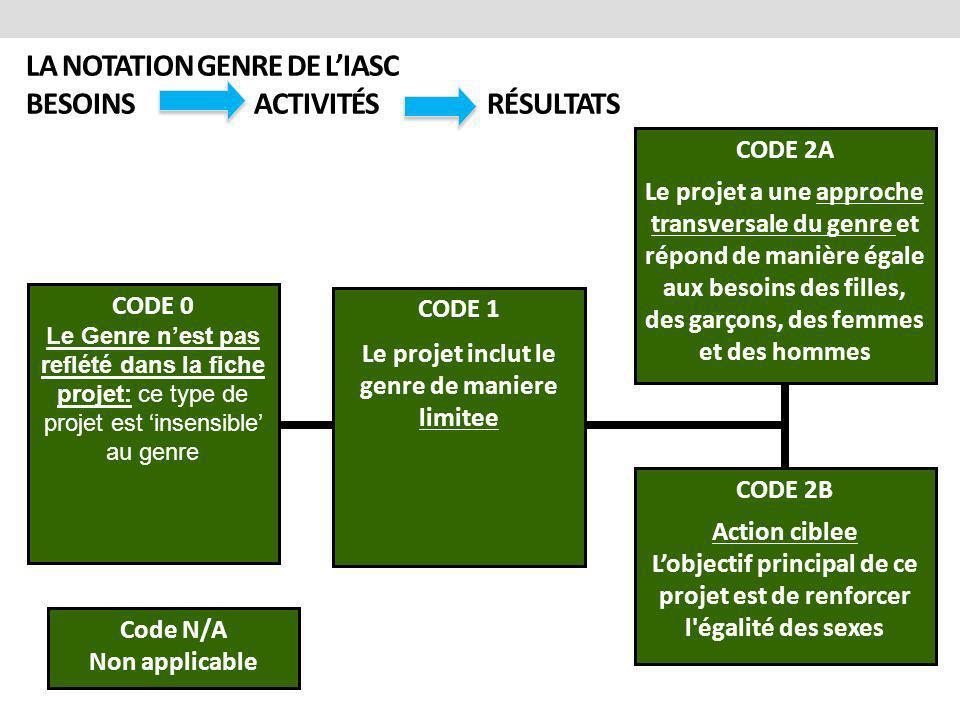 LA NOTATION GENRE DE LIASC BESOINS ACTIVITÉS RÉSULTATS CODE 2B Action ciblee Lobjectif principal de ce projet est de renforcer l'égalité des sexes COD