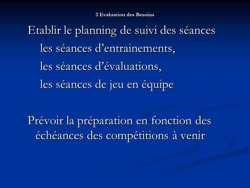 2 Evaluation des Besoins Etablir le planning de suivi des séances les séances dentrainements, les séances dévaluations, les séances de jeu en équipe Prévoir la préparation en fonction des échéances des compétitions à venir