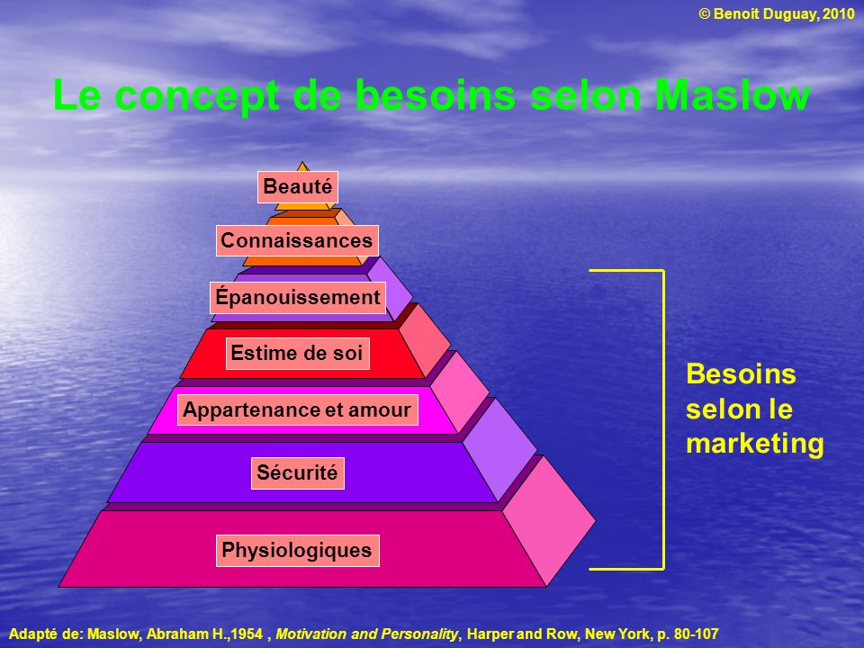 © Benoit Duguay, 2010 Le concept de besoins selon Maslow Physiologiques Sécurité Appartenance et amour Estime de soi Épanouissement Connaissances Beauté Adapté de: Maslow, Abraham H.,1954, Motivation and Personality, Harper and Row, New York, p.