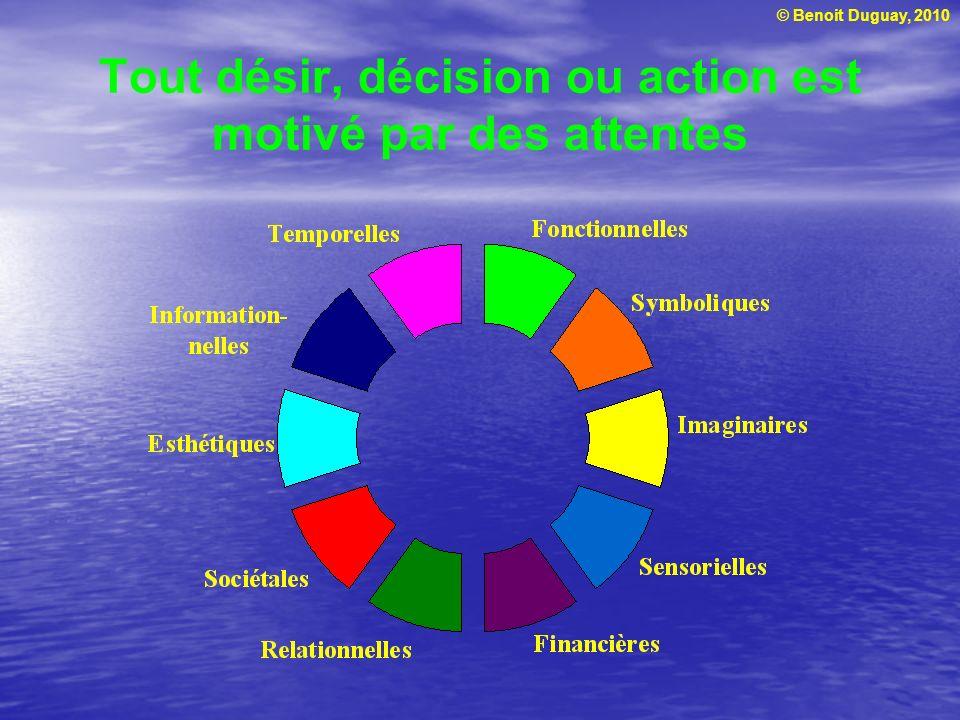 © Benoit Duguay, 2010 Exigences visant les aspects utilitaires : Attentes fonctionnelles Santé Repos Activités offertes Caractéristiques incluses dans le service