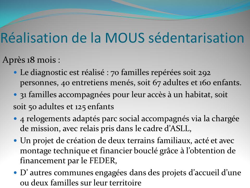 Réalisation de la MOUS sédentarisation Après 18 mois : Le diagnostic est réalisé : 70 familles repérées soit 292 personnes, 40 entretiens menés, soit