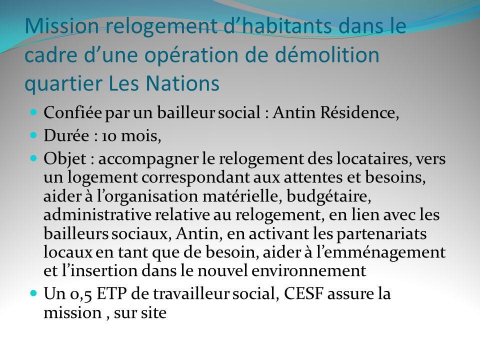 Mission relogement dhabitants dans le cadre dune opération de démolition quartier Les Nations Confiée par un bailleur social : Antin Résidence, Durée