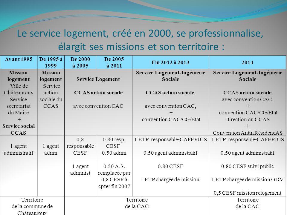 Avant 1995 De 1995 à 1999 De 2000 à 2005 De 2005 à 2011 Fin 2012 à 20132014 Mission logement Ville de Châteauroux Service secrétariat du Maire + Servi