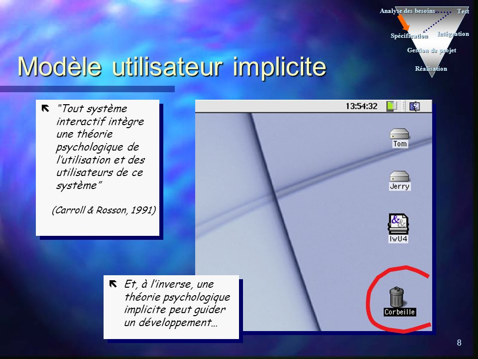 8 Modèle utilisateur implicite Analyse des besoins Spécification Réalisation Intégration Test Gestion de projet Tout système interactif intègre une th