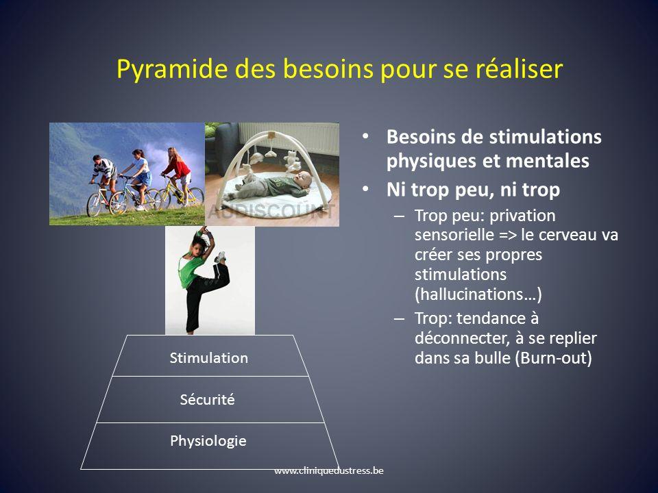 Pyramide des besoins pour se réaliser Physiologie Sécurité Stimulation Besoins de stimulations physiques et mentales Ni trop peu, ni trop – Trop peu: