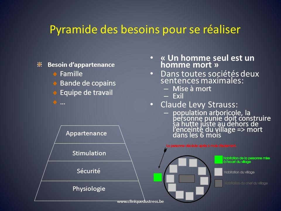 Pyramide des besoins pour se réaliser « Un homme seul est un homme mort » Dans toutes sociétés deux sentences maximales: – Mise à mort – Exil Claude L