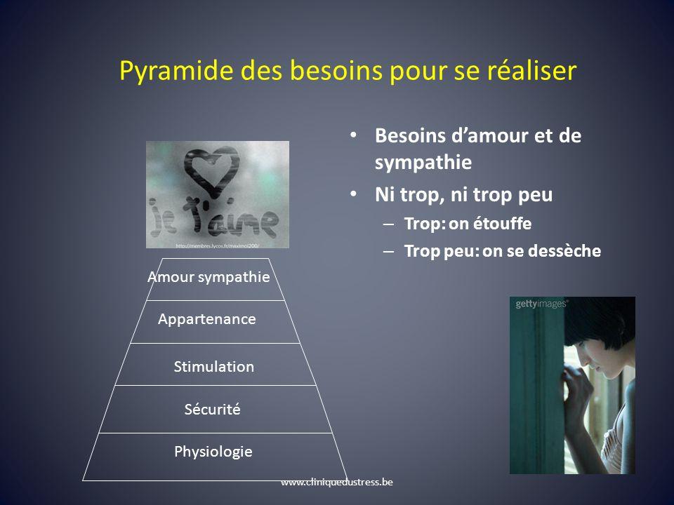 Pyramide des besoins pour se réaliser Besoins damour et de sympathie Ni trop, ni trop peu – Trop: on étouffe – Trop peu: on se dessèche Physiologie Sé