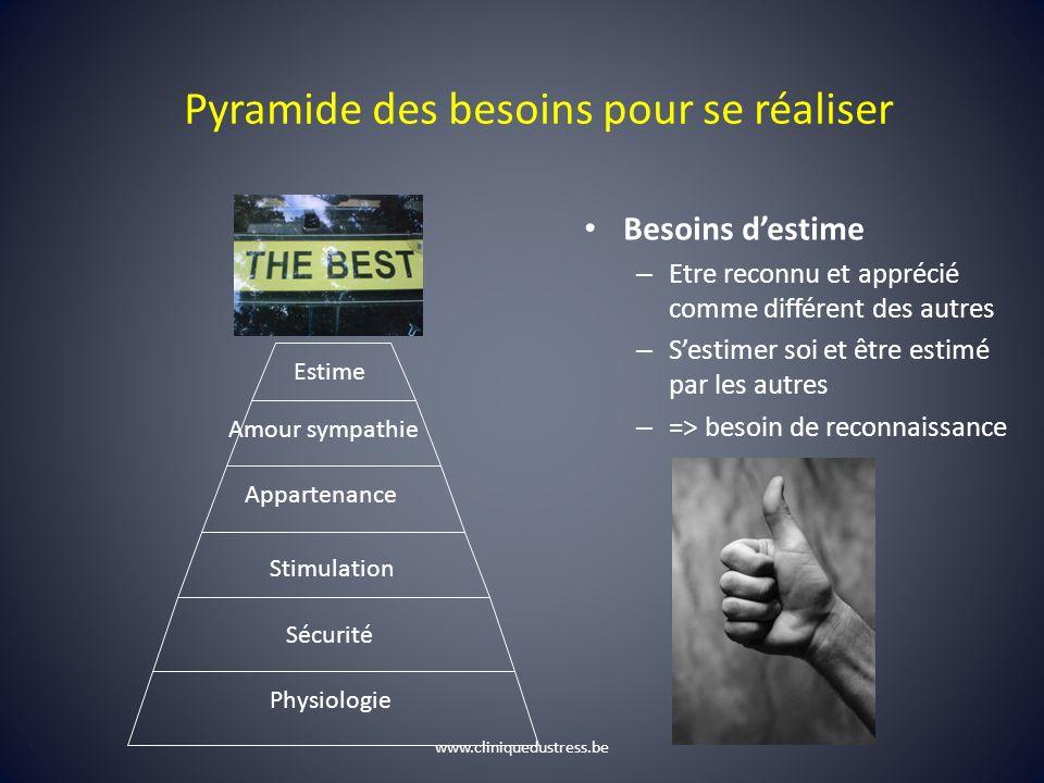 Pyramide des besoins pour se réaliser Besoins destime – Etre reconnu et apprécié comme différent des autres – Sestimer soi et être estimé par les autr