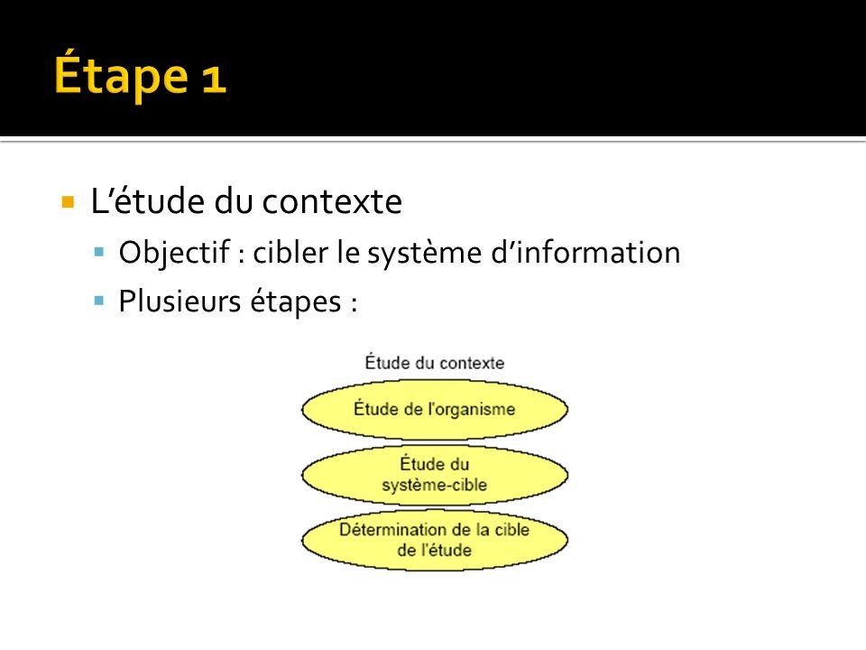Létude du contexte Objectif : cibler le système dinformation Plusieurs étapes :