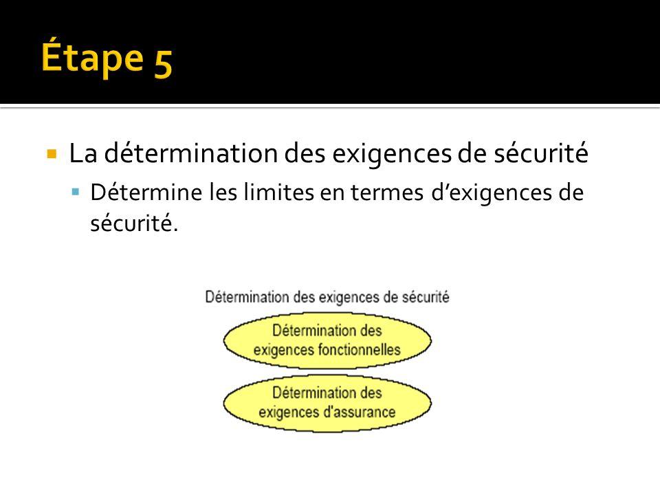 La détermination des exigences de sécurité Détermine les limites en termes dexigences de sécurité.