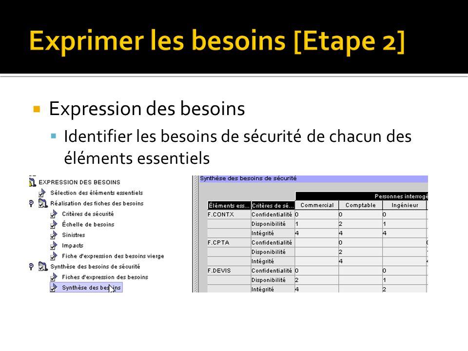 Exprimer les besoins [Etape 2] Expression des besoins Identifier les besoins de sécurité de chacun des éléments essentiels