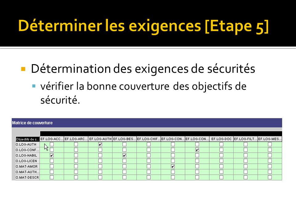 Déterminer les exigences [Etape 5] Détermination des exigences de sécurités vérifier la bonne couverture des objectifs de sécurité.
