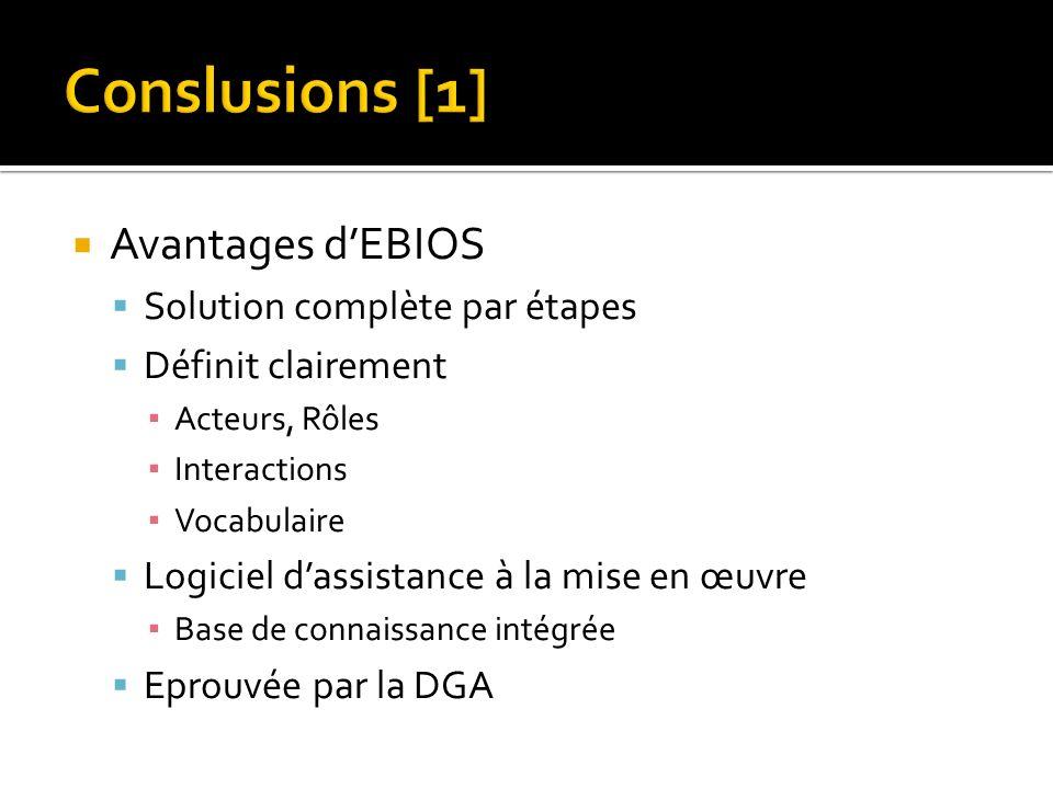 Avantages dEBIOS Solution complète par étapes Définit clairement Acteurs, Rôles Interactions Vocabulaire Logiciel dassistance à la mise en œuvre Base de connaissance intégrée Eprouvée par la DGA